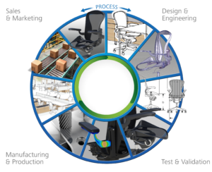 MFG_Workflow_Wheel_Furniture_DP